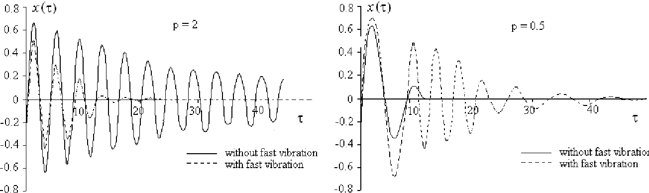 PDF] THE NON-TRIVIAL EFFECT OF FAST VIBRATION ON THE SLOW