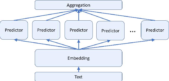 Figure 3 for Robust Embeddings Via Distributions