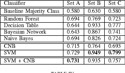 TABLE IV ACCURACY ON MARRIAGE DATASETS