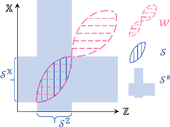 Figure 1 for On the Generative Utility of Cyclic Conditionals