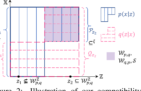 Figure 3 for On the Generative Utility of Cyclic Conditionals