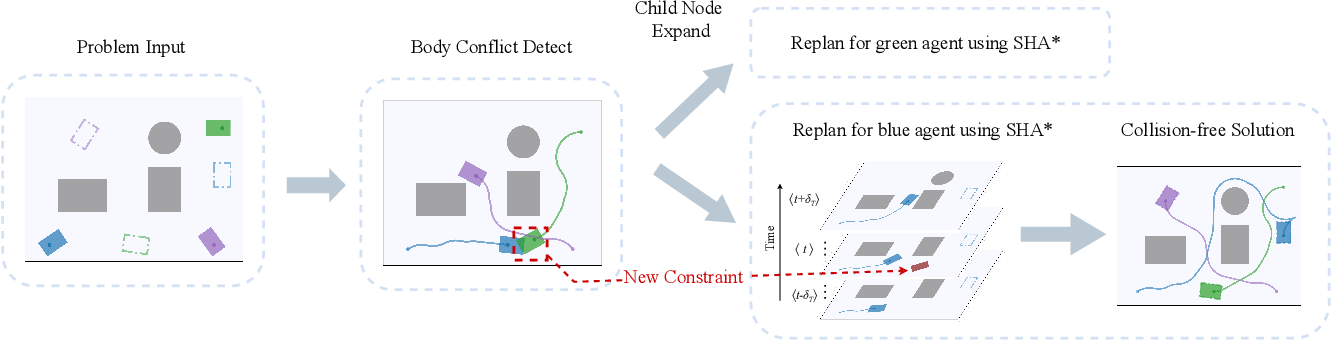 Figure 3 for CL-MAPF: Multi-Agent Path Finding for Car-Like Robots with Kinematic and Spatiotemporal Constraints