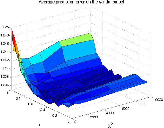 Figure 4 for Sparse/Robust Estimation and Kalman Smoothing with Nonsmooth Log-Concave Densities: Modeling, Computation, and Theory