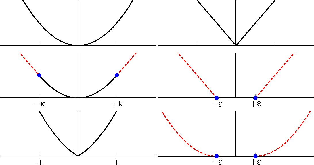 Figure 1 for Sparse/Robust Estimation and Kalman Smoothing with Nonsmooth Log-Concave Densities: Modeling, Computation, and Theory