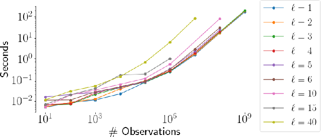 Figure 2 for General linear-time inference for Gaussian Processes on one dimension