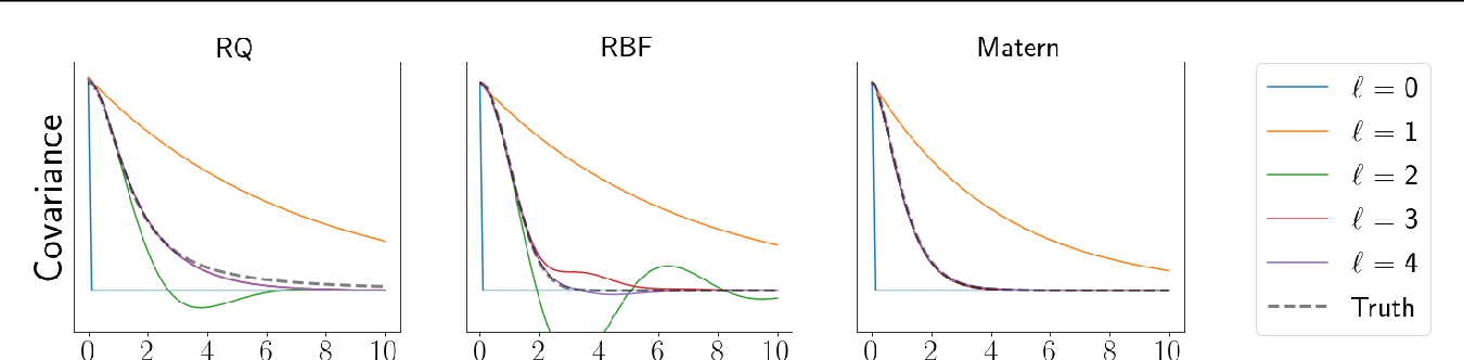 Figure 3 for General linear-time inference for Gaussian Processes on one dimension