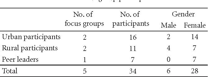 Table 1: Focus group participants.