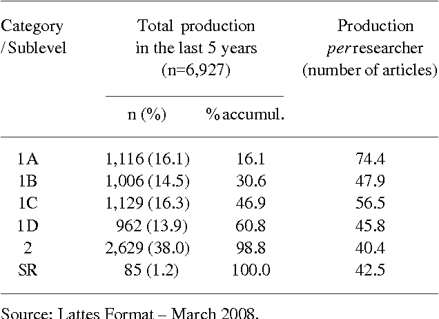 Table 2 from Academic trajectories of dental researchers