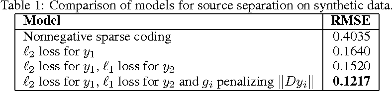 Figure 2 for Contextually Supervised Source Separation with Application to Energy Disaggregation