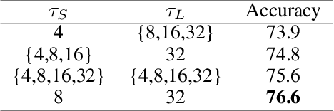 Figure 2 for Long-Short Temporal Contrastive Learning of Video Transformers