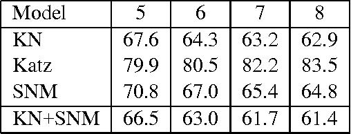 Figure 1 for Skip-gram Language Modeling Using Sparse Non-negative Matrix Probability Estimation