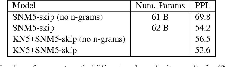 Figure 2 for Skip-gram Language Modeling Using Sparse Non-negative Matrix Probability Estimation