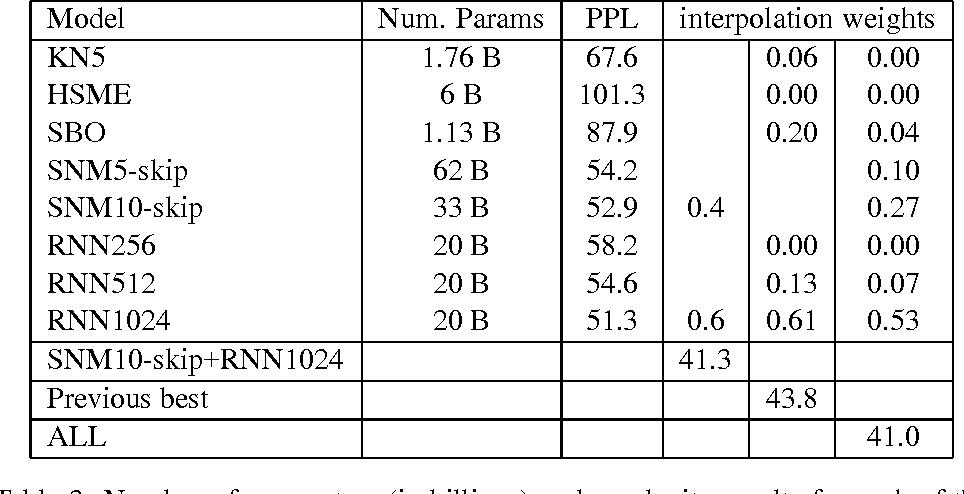 Figure 3 for Skip-gram Language Modeling Using Sparse Non-negative Matrix Probability Estimation