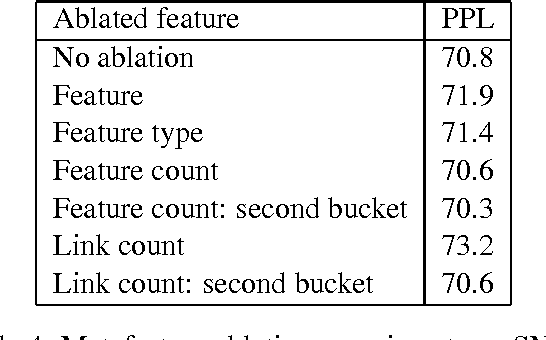 Figure 4 for Skip-gram Language Modeling Using Sparse Non-negative Matrix Probability Estimation