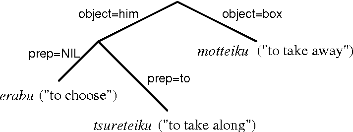 Figure 2 for Corpus-Based Word Sense Disambiguation