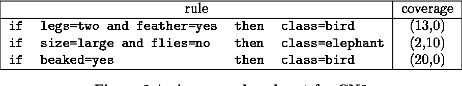 Figure 4 for Corpus-Based Word Sense Disambiguation