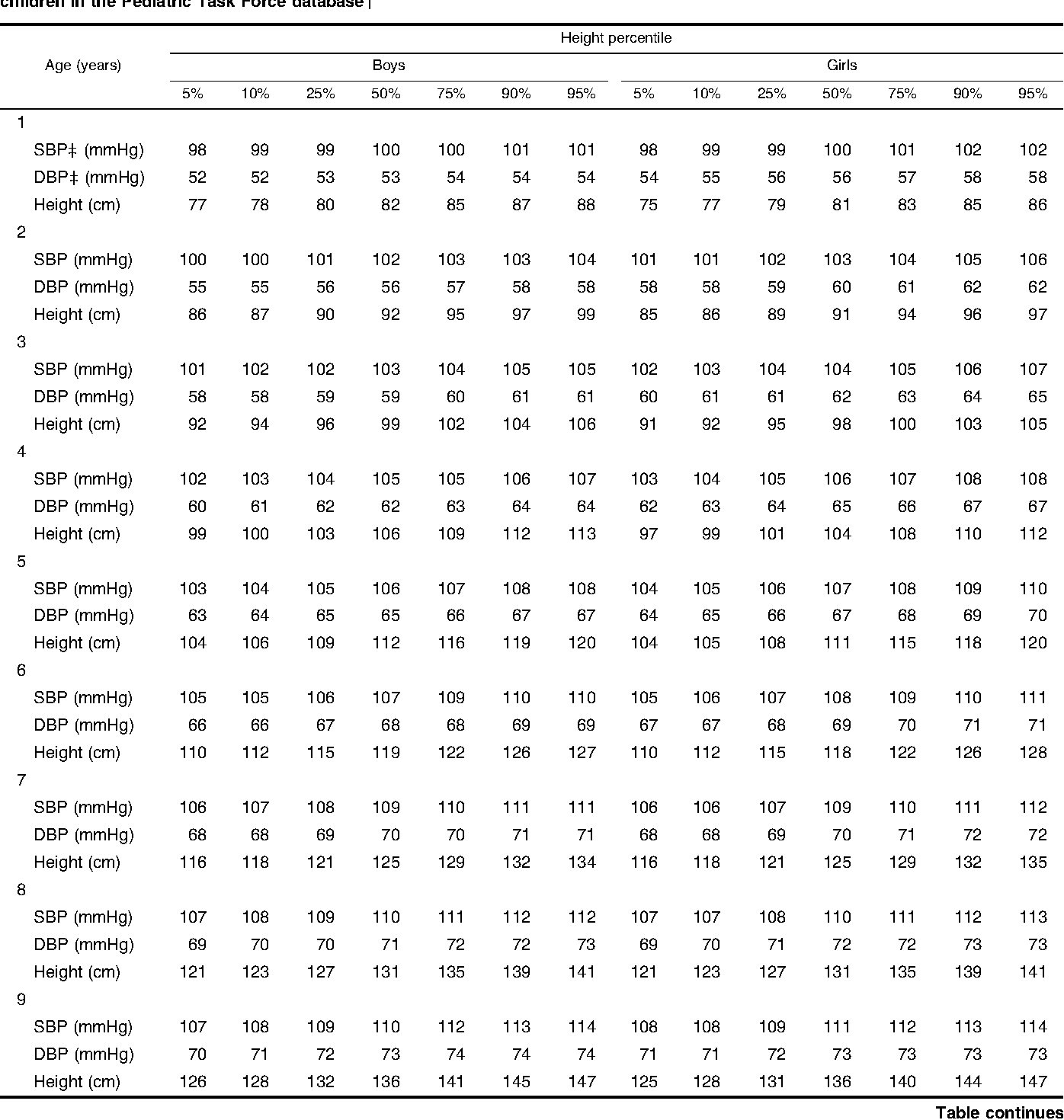 Table 4 From Determination Of Blood Pressure Percentiles