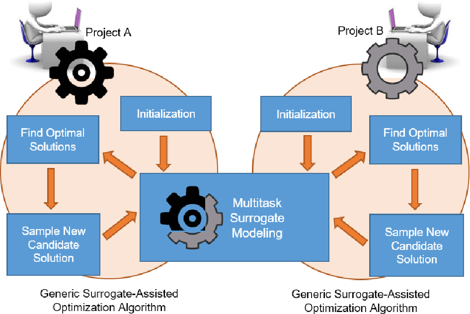 Figure 2 from Knowledge Transfer Through Machine Learning in