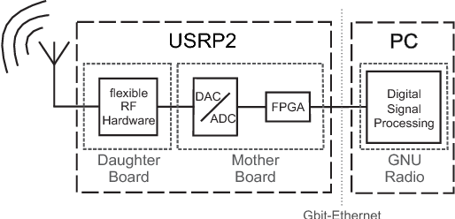 Figure 4 from Evaluation of blind sensing algorithms in the 2 4 GHz