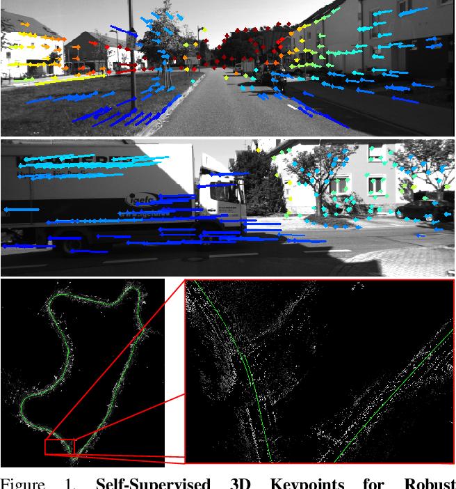 Figure 1 for Self-Supervised 3D Keypoint Learning for Ego-motion Estimation