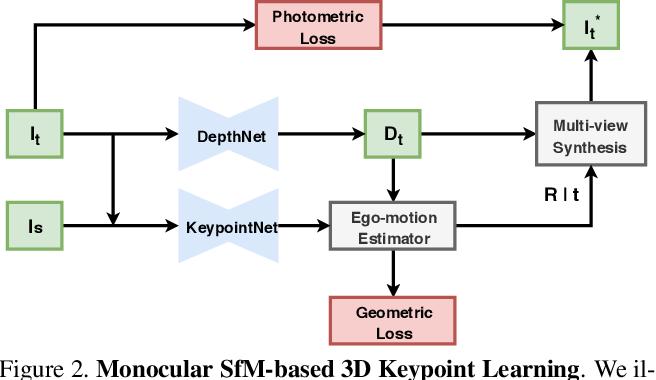Figure 3 for Self-Supervised 3D Keypoint Learning for Ego-motion Estimation