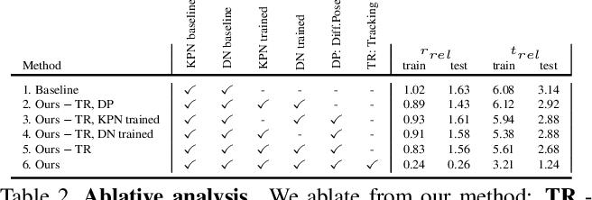Figure 4 for Self-Supervised 3D Keypoint Learning for Ego-motion Estimation