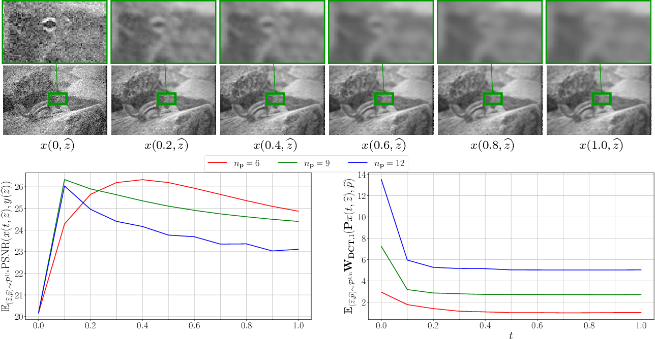 Figure 4 for Shared Prior Learning of Energy-Based Models for Image Reconstruction