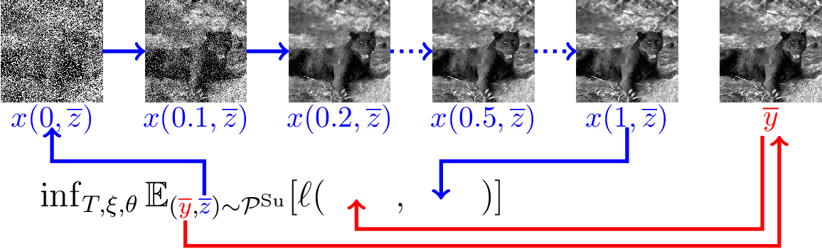 Figure 1 for Shared Prior Learning of Energy-Based Models for Image Reconstruction