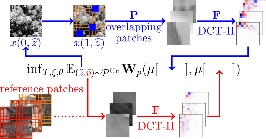 Figure 2 for Shared Prior Learning of Energy-Based Models for Image Reconstruction
