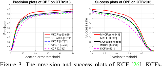 Figure 4 for High-speed Tracking with Multi-kernel Correlation Filters