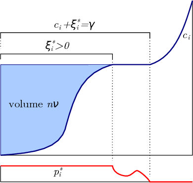 Figure 1 for The Kernelized Stochastic Batch Perceptron