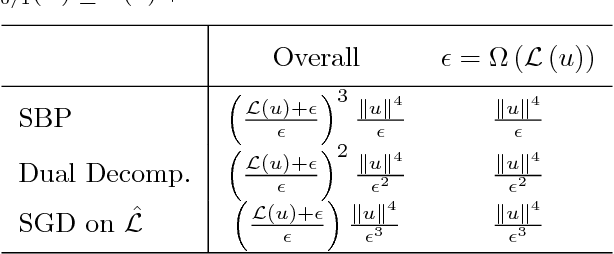 Figure 2 for The Kernelized Stochastic Batch Perceptron