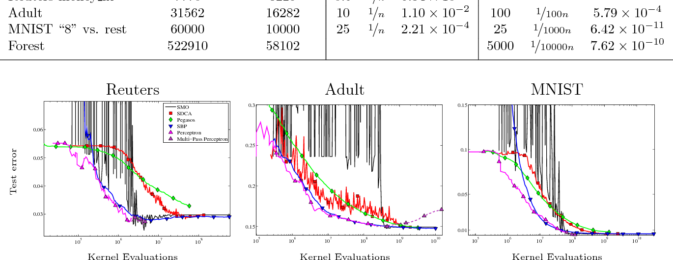 Figure 3 for The Kernelized Stochastic Batch Perceptron