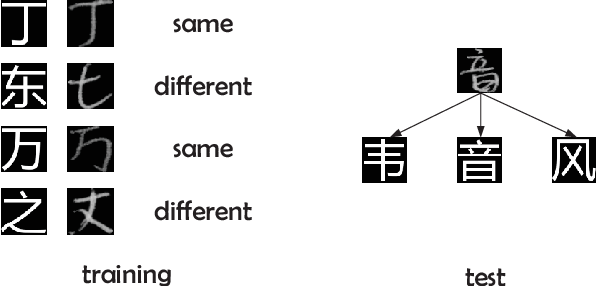 Figure 3 for Deep Template Matching for Offline Handwritten Chinese Character Recognition