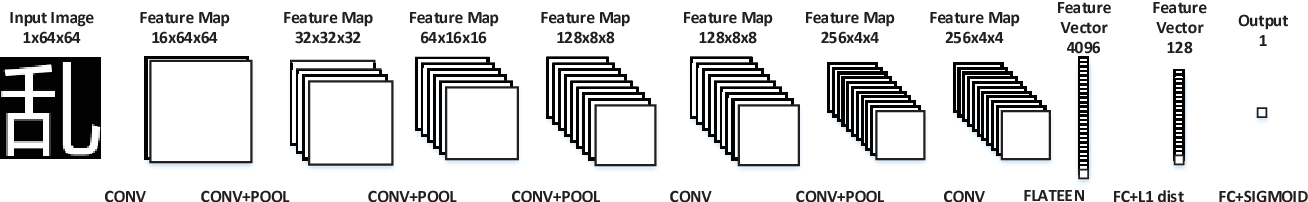 Figure 4 for Deep Template Matching for Offline Handwritten Chinese Character Recognition
