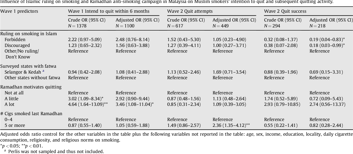 Table 6 from Adult smokers' perception of the role of