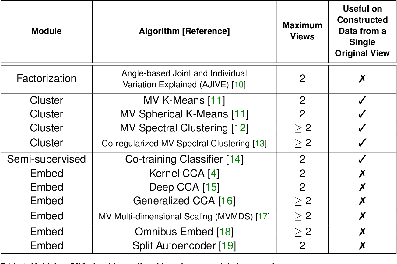 Figure 1 for mvlearn: Multiview Machine Learning in Python