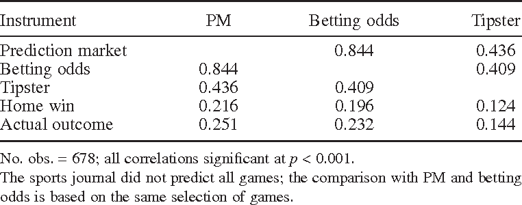 Sports forecasting: a comparison of the forecast accuracy of