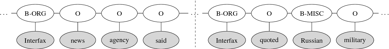 Figure 1 for Capturing Long-range Contextual Dependencies with Memory-enhanced Conditional Random Fields