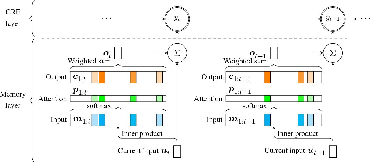Figure 3 for Capturing Long-range Contextual Dependencies with Memory-enhanced Conditional Random Fields
