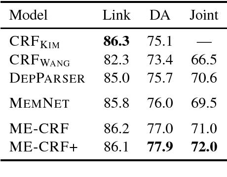 Figure 2 for Capturing Long-range Contextual Dependencies with Memory-enhanced Conditional Random Fields