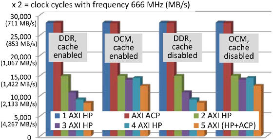 Comparison of On-chip Communications in Zynq-7000 All