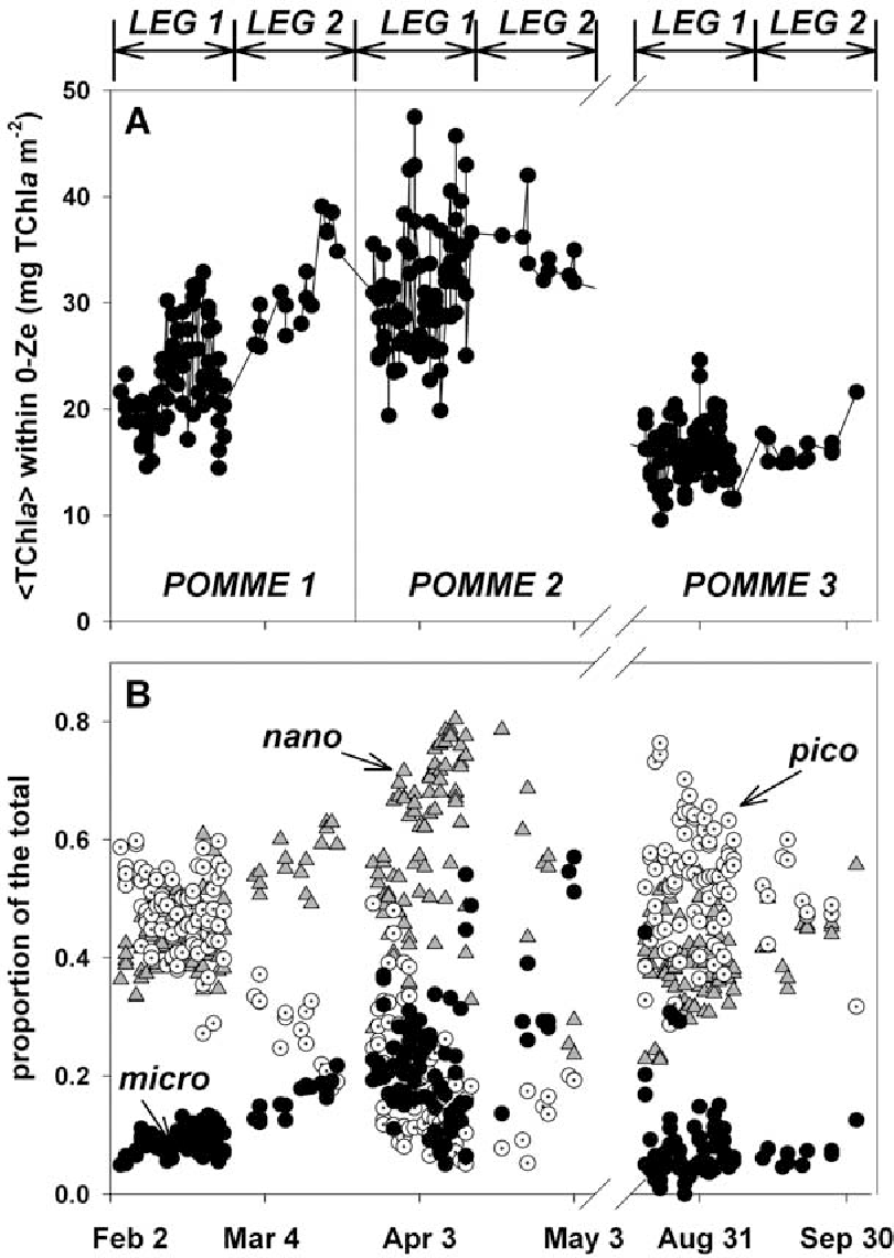 Figure 2. Temporal evolution of the phytoplankton biomass within the euphotic layer during the three POMME cruises in the eastern North Atlantic in 2001. (a) Integrated chlorophyll a, hChlai. (b) Proportion of the three main phytoplankton size classes.