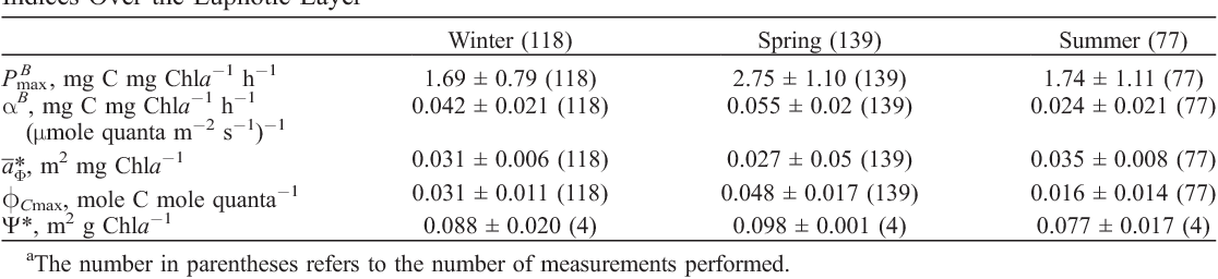 Table 2. Summary of Seasonal Variations in Photophysiological and Community Structure Parameters or Indices Over the Euphotic Layera