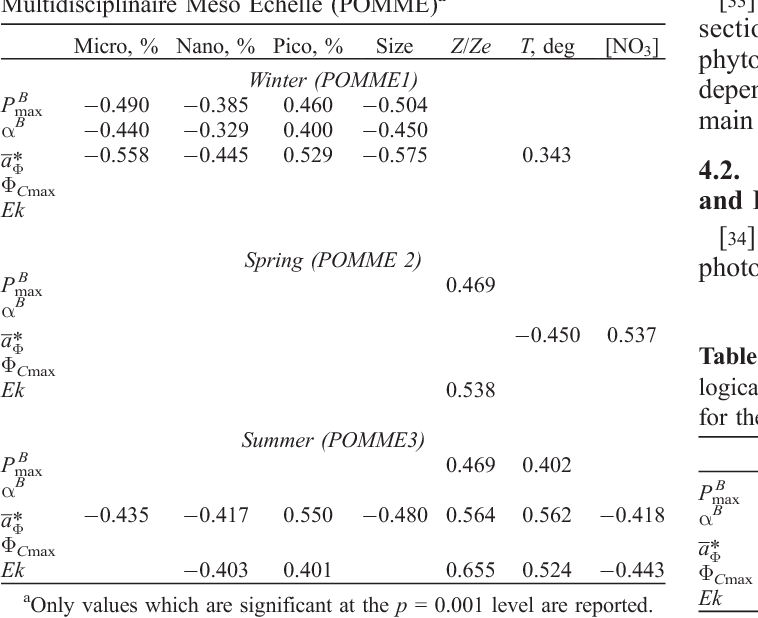 Table 4. Linear Correlation Coefficients Between Photophysiological and Bio-optical Parameters and Biotic or Abiotic Variables for the Whole POMME Data Set