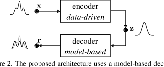 Figure 3 for Variational Autoencoder-Based Vehicle Trajectory Prediction with an Interpretable Latent Space