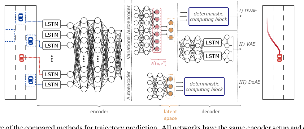 Figure 4 for Variational Autoencoder-Based Vehicle Trajectory Prediction with an Interpretable Latent Space