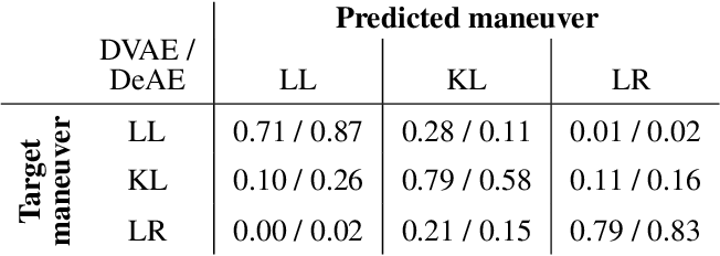 Figure 2 for Variational Autoencoder-Based Vehicle Trajectory Prediction with an Interpretable Latent Space