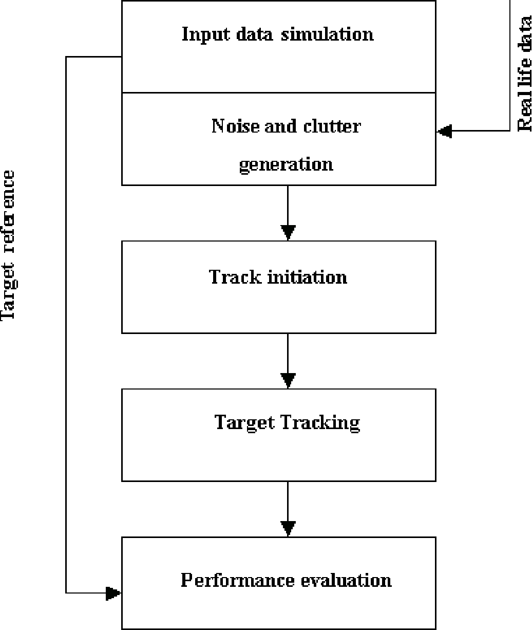 Figure 1 from A MATLAB Tool for Development and Testing of Track