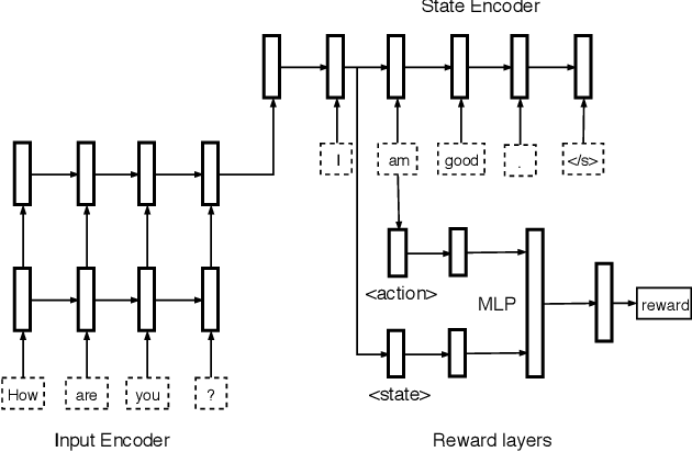 Figure 3 for Dialogue Generation: From Imitation Learning to Inverse Reinforcement Learning